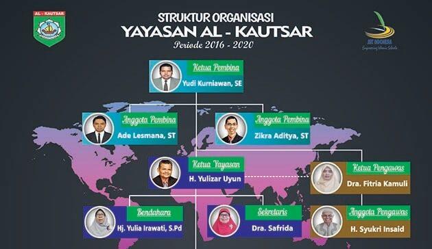 Struktur Organisasi Yayasan Al-Kautsar Duri